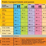 Public Transportation Prague price list